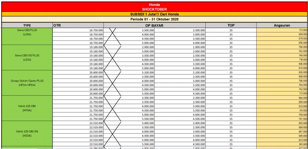 Tabel Angsuran Motor Honda Solo